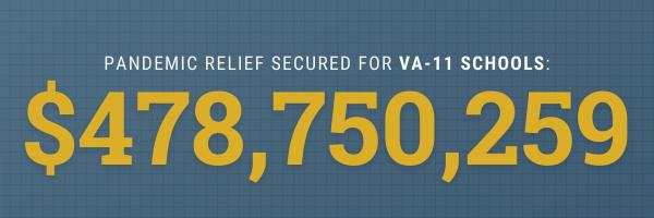 Pandemic relief for VA-11 schools